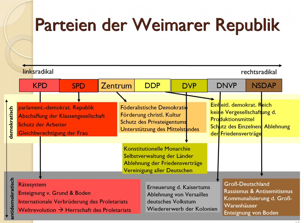 Parteien der Weimarer Republik